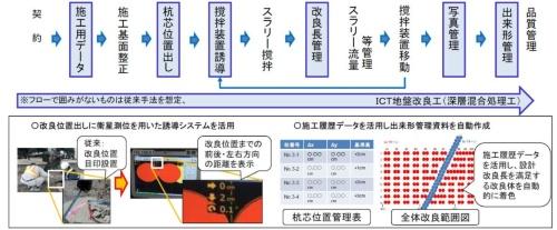 深層混合処理によるICT地盤改良工のフロー図と技術の活用例。フロー図のうち、青枠で囲まれた改良長の管理などにICTを活用する(資料:国土交通省)