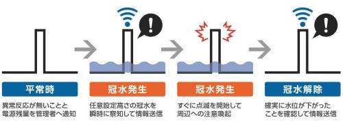 センサーが冠水を検知し、氾濫が収束するまでの一連の流れ(資料:サンポール、ユアサ商事、応用地質)