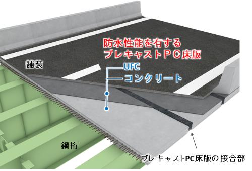 開発したプレキャストPC床版のイメージ。下層がコンクリート、上層がUFC層の複合構造で雨水の浸透を防ぐ(資料:大林組)