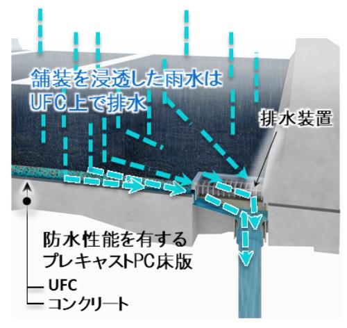 防水性能を持つプレキャストPC床版の排水イメージ(資料:大林組)