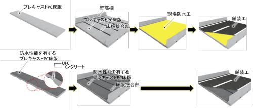従来工法(上)と開発したPC床版の施工の流れ(資料:大林組)
