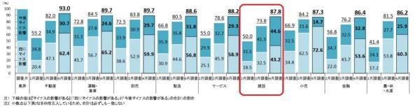 業績に「マイナスの影響がある」と回答した企業の割合の業界別推移。赤枠は日経クロステックが加筆(資料:帝国データバンク)