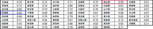 ■平準化率0.9以上は宮城県だけ