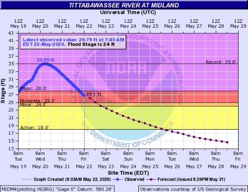 ティタバワッシー川の5月22日午前8時までの観測水位。5月20日午前に過去最高水位35.05フィート(約10.5m)を記録した。点線部は発表当時の推定値(資料:米国立気象庁)