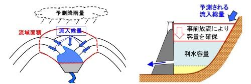 利水用の貯留水を事前放流して、水害対策用の容量を確保する仕組み。気象庁が予測した降雨量を基に、事前放流が必要かどうかを決める(左)。降雨前に利水用の貯留水を放流して水位を下げておく(右)(資料:国土交通省)