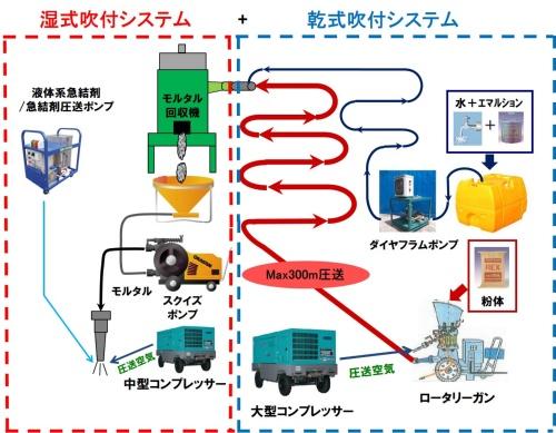 乾式吹き付けと湿式吹き付けを兼ね備えたシステム(資料:日本建設機械施工協会施工技術総合研究所)