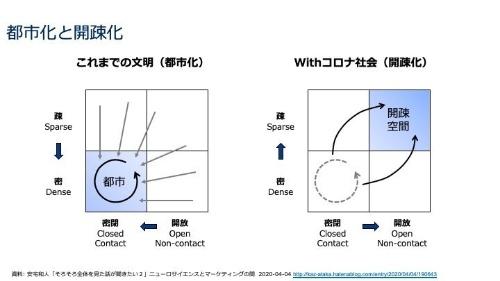 都市化(左)と開疎化(右)のイメージ(資料:安宅 和人)