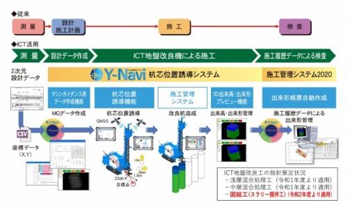 ワイビーエムが開発したICT地盤改良システム「Y-Navi」の概要(資料:ワイビーエム)