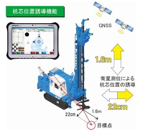 マシンガイダンスによる施工位置への誘導のイメージ。GNSSの測位により目標位置と重機の位置の差分を計測し、端末の画面上に距離を示す(資料:ワイビーエム)