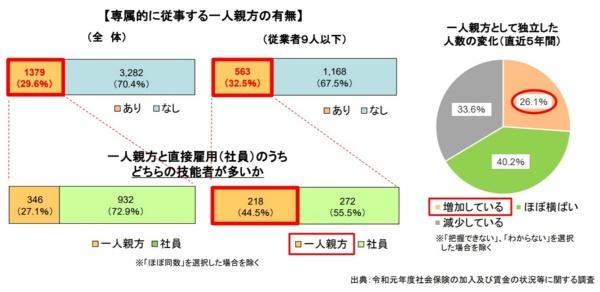 国土交通省が2019年度に実施した建設会社への調査の結果(資料:国土交通省)