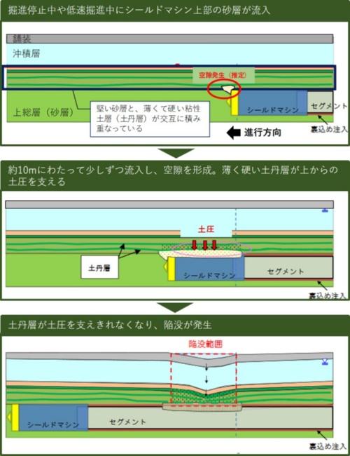 陥没のメカニズム。鉄道建設・運輸施設整備支援機構の資料に日経クロステックが加筆