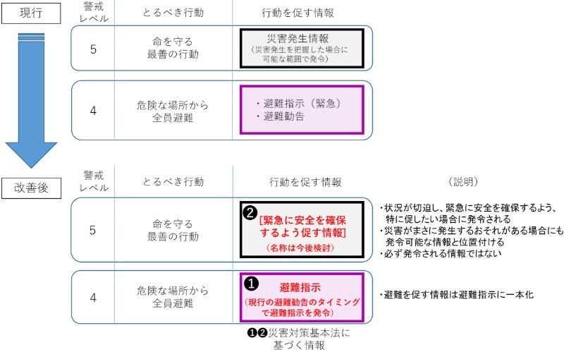避難 勧告 と 避難 指示