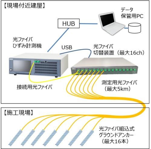 ■16本の光ファイバーによるひずみ分布を1台の計測器で連続把握