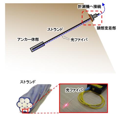 ■光ファイバーで地山変動の予兆を検知