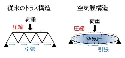トラス構造と空気膜構造のイメージ(資料:ヒロセホールディングスの資料を一部加工)