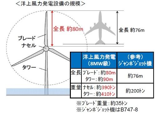 8MW級の洋上風力発電設備は、長さと重さがともにジャンボジェット機をしのぐ(資料:国土交通省)
