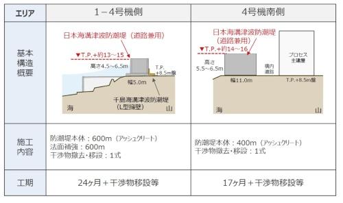 新設する防潮堤の基本構造。「T.P.」は東京湾平均海面(資料:東京電力ホールディングス)