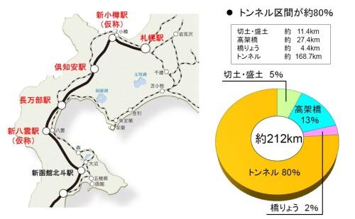 北海道新幹線の概要(資料:鉄道建設・運輸施設整備支援機構)