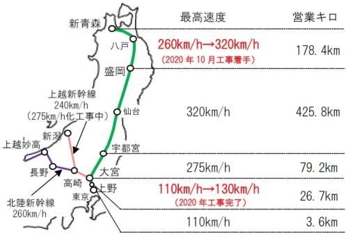 ■東北新幹線を改修工事でスピードアップへ