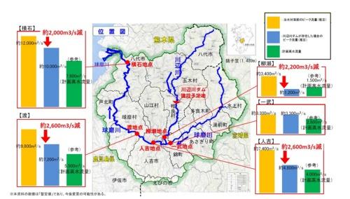 2020年7月豪雨において、川辺川ダムがあった場合の各地点のピーク流量(資料:国土交通省九州地方整備局)