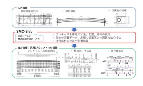 SMC-Slabの概要。PCa床版の構造図や床版の割り付け図などを自動で出力する(資料:三井住友建設)