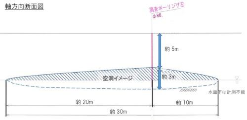 空洞の軸方向の断面図。空洞内には深さ1m程度まで地下水がたまっていた(資料:東日本高速道路会社)
