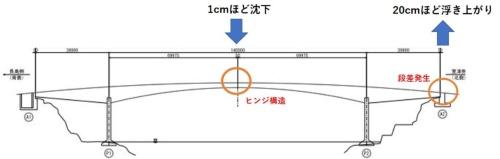 上関大橋の側面図。ヒンジ構造の桁中央が沈み、桁端部が跳ね上がった。山口県の資料に日経クロステックが加筆