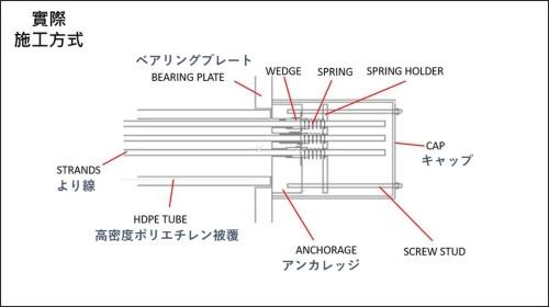 ケーブル端部の構造例。本文では報告書に合わせて、図中のアンカレッジをアンカーヘッドと記載する。台湾国家運輸安全調査委員会の資料に日経クロステックが追記