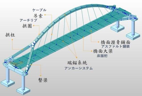 南方澳跨港大橋の構造。代表的な部材について日本語名称を併記した。台湾国家運輸安全調査委員会の資料に日経クロステックが追記