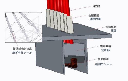 箱桁側のケーブル定着構造。赤い部分が、HDPEで被覆されたケーブル。中央分離帯から飛び出た金属製の箱の中を通って桁内に引き込んで定着していた。代表的な部材について日本語名称を併記した。台湾国家運輸安全調査委員会の資料に日経クロステックが追記