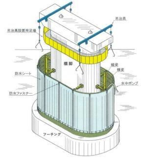 YKKなどが共同で開発した「仮締切防水シート工法」のイメージ。ライナープレートを3段ずつ環状に組み立ててから、水中に吊り下ろして枠を構築していく。最後に防水シートで外側を覆う(資料:YKK)