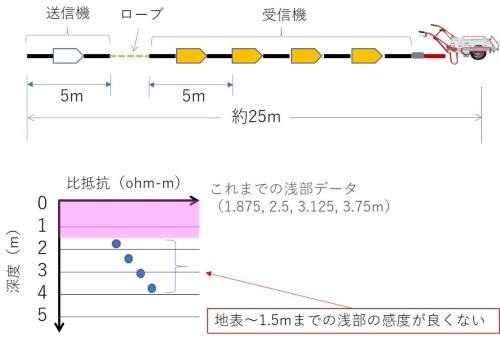 改良以前のオームマッパーの概要。パイピングの主な原因である浅部の地盤構造の測定が難しい(資料:応用地質)
