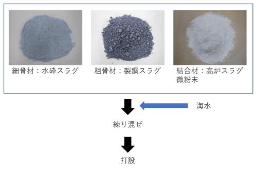 スラグ固化体の材料と製造手順(資料:奥村組土木興業)