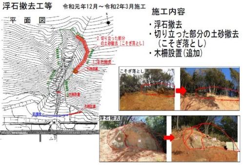 2019年12月から20年3月にかけて実施した対策工事(資料:姫路市)