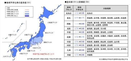 工事におけるブロック単位での平準化率(資料:国土交通省)