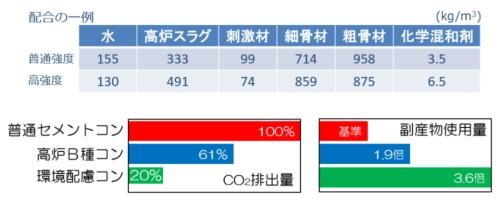 上はセメント・ゼロ型の環境配慮コンクリートの配合例。下は二酸化炭素排出量と副産物使用量の比較(資料:大成建設)