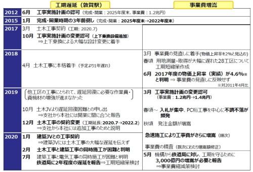 北陸新幹線の工程遅延と事業費増額の経緯(資料:国土交通省)