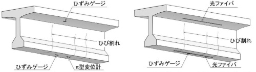 PC桁のフランジにひずみゲージとπ(パイ)形変位計または光ファイバーを貼り付ける。左が通常の組み合わせで、右は長期的な監視が必要な場合など。通行車両の荷重を受けて開閉するひび割れの幅や生じるひずみを計測し、それを基に内部鋼材の緩みを推定する(資料:東電設計)