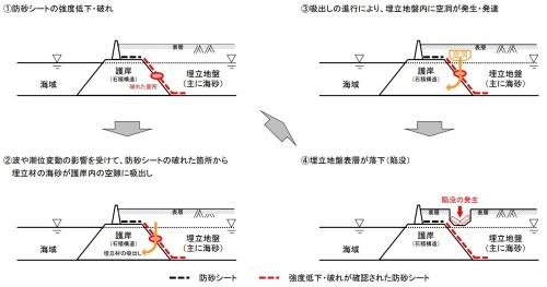 陥没や空洞が発生した原因のイメージ(資料:沖縄総合事務局)