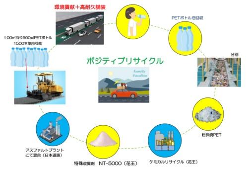 廃棄するペットボトルをアスファルト舗装に利用するまでの流れ(資料:日本道路)