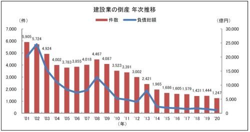 建設業の倒産件数の推移(資料:東京商工リサーチ)
