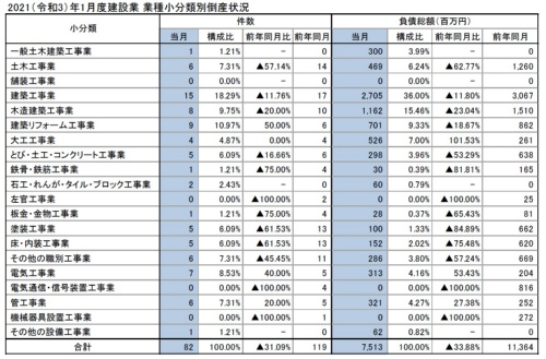 2021年1月の建設業の業種別の倒産状況(資料:東京商工リサーチ)