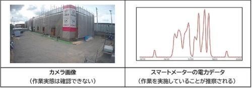 左は現場の稼働状況を把握する従来手法。屋内の作業状況などが分からなかった。右はスマートメーターが30分ごとに記録した時刻歴の電力使用量。電力が使われている時間帯は何らかの作業を実施していると推察される(資料:大東建託、グリッドデータバンク・ラボ)