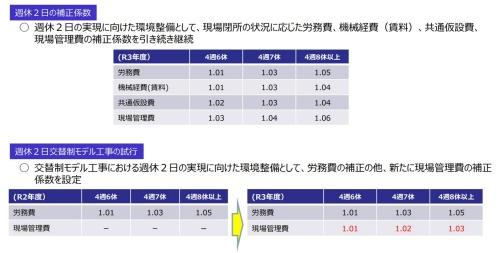 休日確保の実績に応じた補正係数(資料:国土交通省)