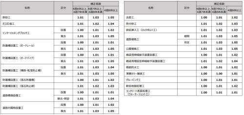 週休2日制工事における市場単価積算の補正係数(資料:国土交通省)