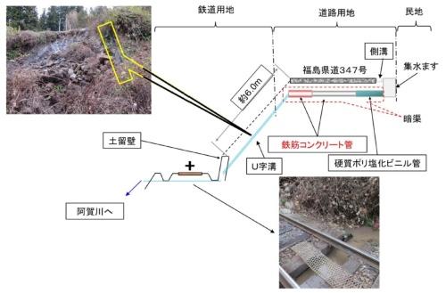 事故当時の水路の敷設状況。山側からの水は県道の集水升に流れ込み、地下の水路を通って線路側の斜面から地表に出る。その後、斜面のU字溝を通り、軌道下を横切って、河川(阿賀川)に放流される(資料;運輸安全委員会)