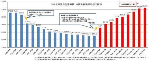 労務単価の推移(資料:国土交通省)