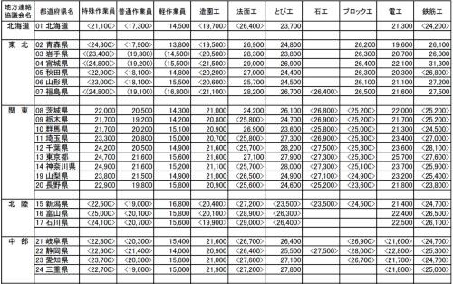 地域・職種別の1日(8時間)当たりの労務単価の一部。単位は円。東日本大震災で被災した岩手、宮城、福島の3県での丸カッコは入札不調の発生状況に応じた単価。山カッコは新型コロナウイルスの影響を考慮した単価。前年度の単価を下回った場合、金額を据え置く特別措置を講じている(資料:国土交通省)