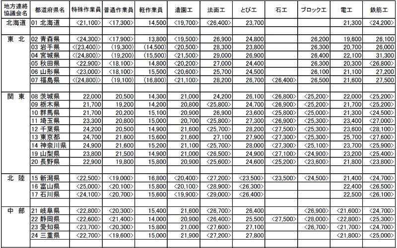 国土 交通 省 労務 単価