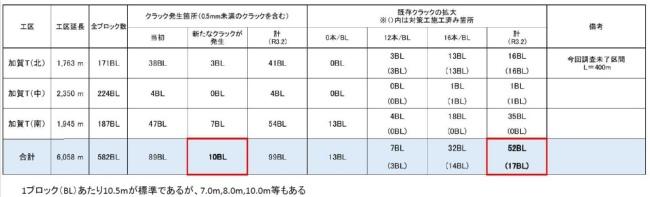 ひび割れ(クラック)の調査結果。2021年2月12日時点(資料:鉄道建設・運輸施設整備支援機構)